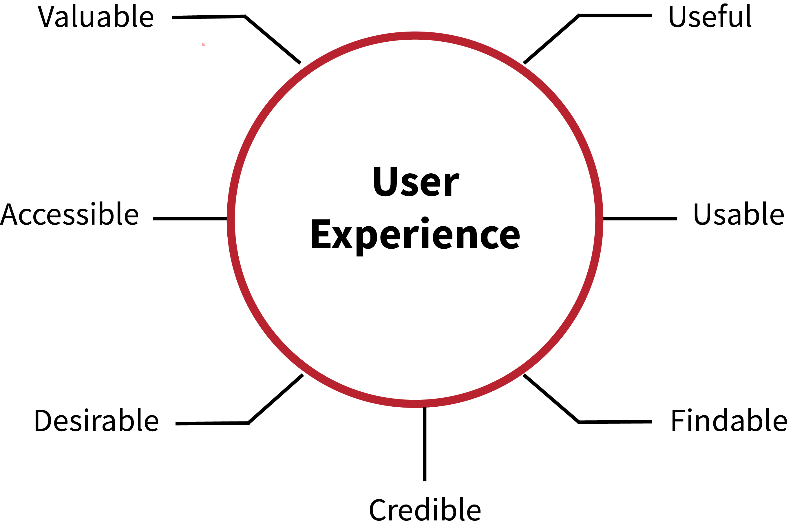 user-experience-display